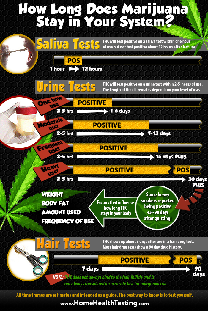 how to clean your system of marijuana